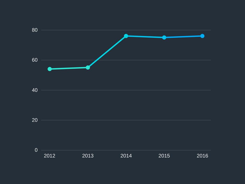 Grafico de mortalidade de empresas