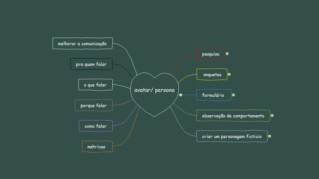 Imagem capa - Defina seu público-alvo - importância do AVATAR/PERSONA por katia  Garrido