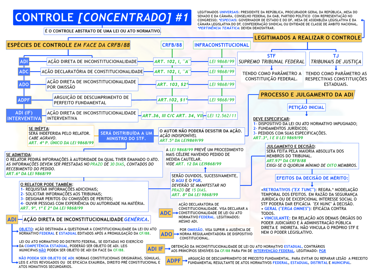 DIREITO CONSTITUCIONAL - CONTROLE DE CONSTITUCIONALIDADE CONCENTRADO #1 -